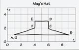 Mug's Hat Grid